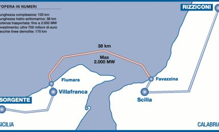 """In Sicilia bolletta elettrica più cara d'Italia: """"Legalità colonialista"""""""