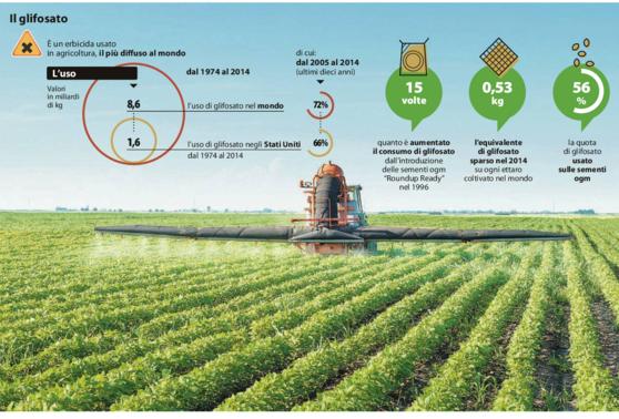 Agricoltura in crisi: Roma blocca il glifosato, ma nel Sud e in Sicilia è già guerra del grano