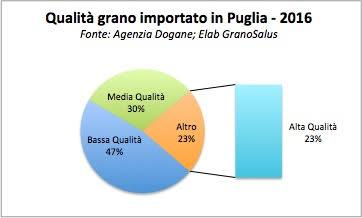 Dato ufficiale: oltre il 77% del grano duro estero che arriva in Puglia è di scarsa qualità!