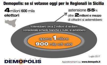 Allarme astensionismo: i giovani Siciliani non facciano il gioco dei partiti e vadano a votare in massa