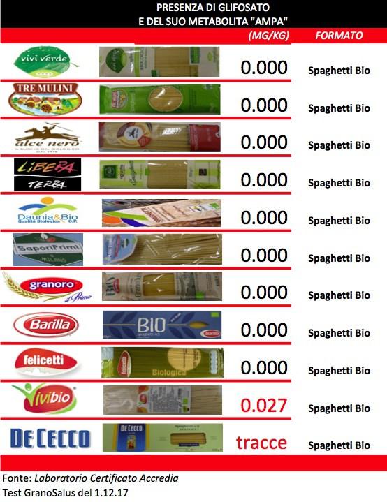 Marchi Di Pasta Da Non Mangiare Of Ecco Otto Marche Di Spaghetti 39 Bio 39 Che Non Contengono