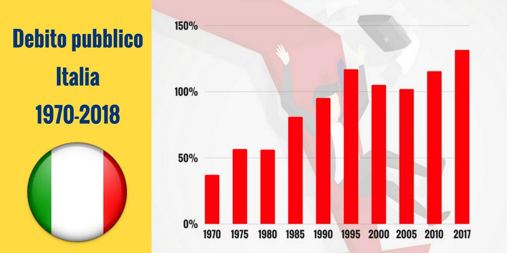 Debito pubblico: lo sapevate che l'Italia, dal 1980 ad oggi, ha già pagato quasi 4 mila miliardi di interessi?/ MATTINALE 479