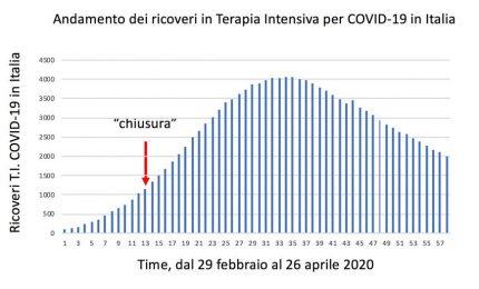 Guido Silvestri: in Italia virus in discesa. I tre scenari possibili per il futuro