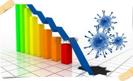 Domanda, offerta e crescita in caduta libera, fine del blocco del licenziamenti: disastro economico assicurato